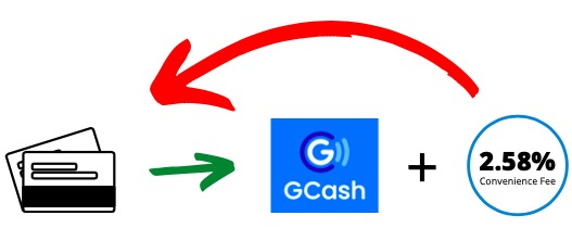 GCash's Cash-in Fees are From and Goes to Card Payment Partners