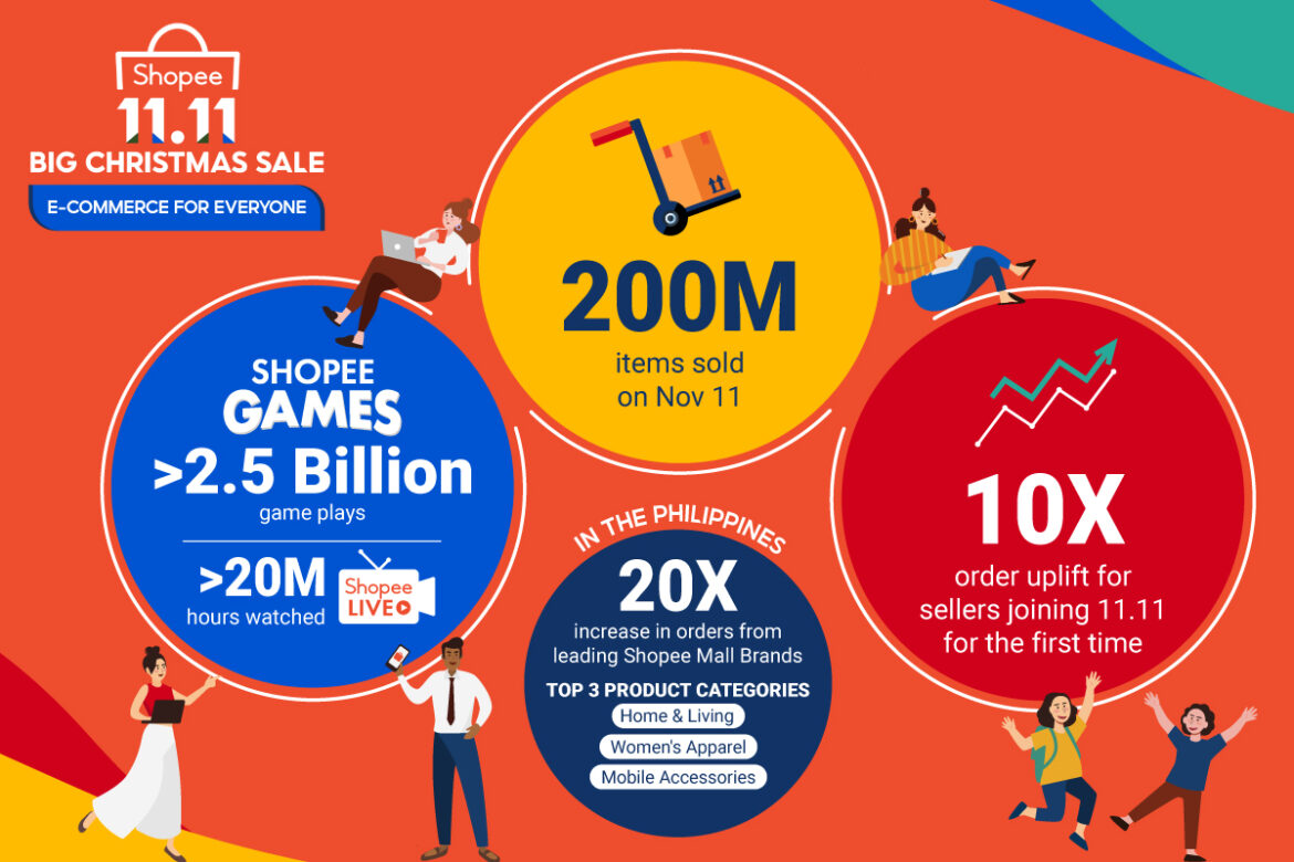 Shopee Sold 200 Million Items at the 11.11 Big Christmas Sale